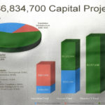 City's Mid Year Fiscal Checkup Good - Capital Projects $6.8 Million
