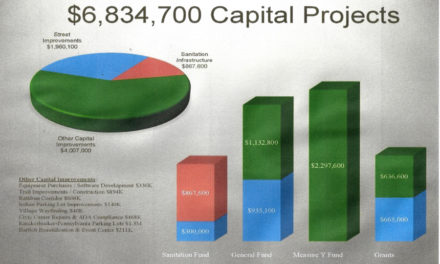 City's Mid Year Fiscal Checkup Good – Capital Projects $6.8 Million